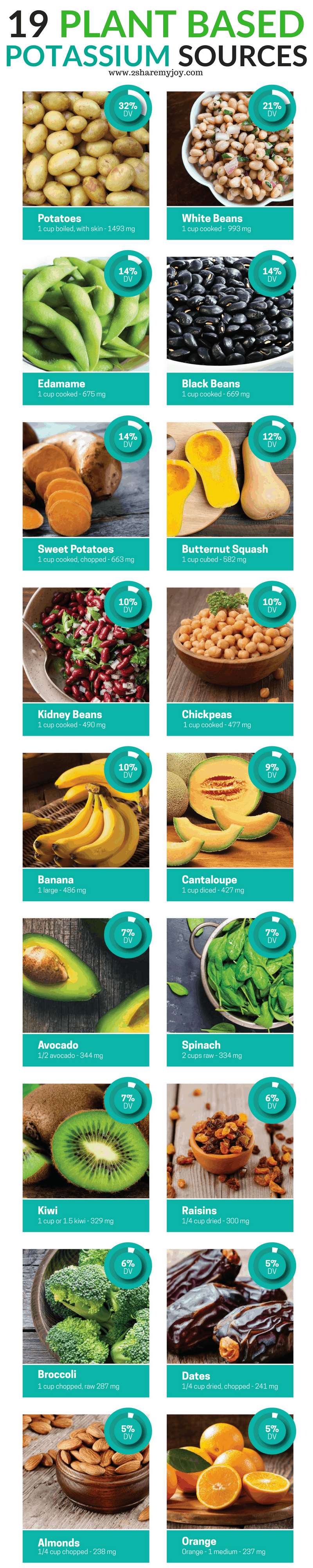 Best plant based potassium rich foods to avoid potassium deficiency on a plant based or any diet. Signs and symptoms, recipes, meal plan example to avoid potassium deficiency for a balanced and healthy diet. #deficiency #Potassium #diet #vegan