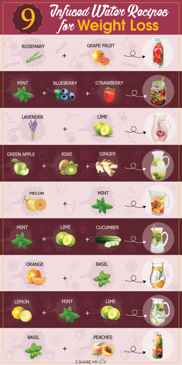 9 Infused water recipes for weight loss. Use this chart to find your perfect blend of fruits and herbs for a refreshing summer drink!